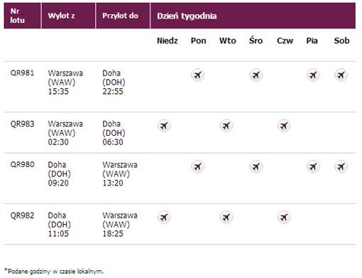 Qatar rozkład lotów